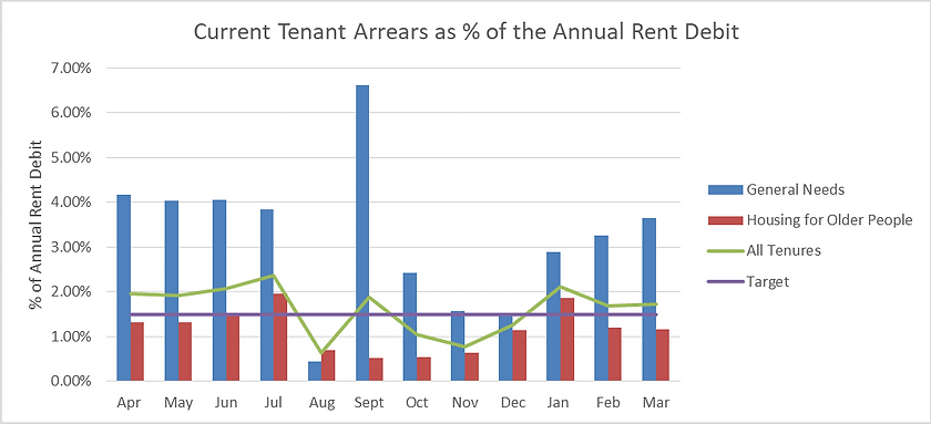 Current Tenant Arrears as % of the Annua