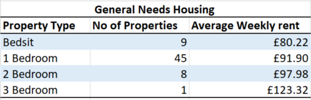 GN Housing Rents.PNG