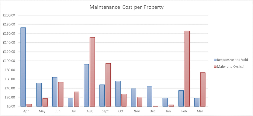 Maintenance Cost per Property.png