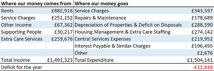 Houses Income & Expenditure.PNG