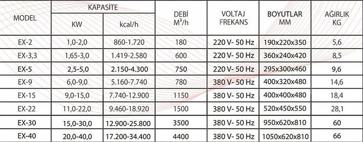 ISIJET elektrikli fanlı ortam ısıtıcı EX3 EX5 EX 9 EX-15  EX-22  EX-30  EX-40