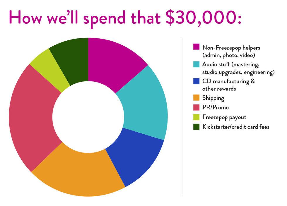 Kickstarter budget