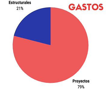 Gastos2019.png