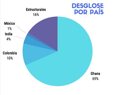 Gastos:País2019.png