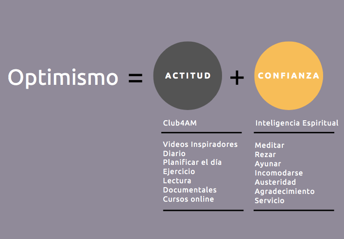 Optimismo = Actitud + Confianza