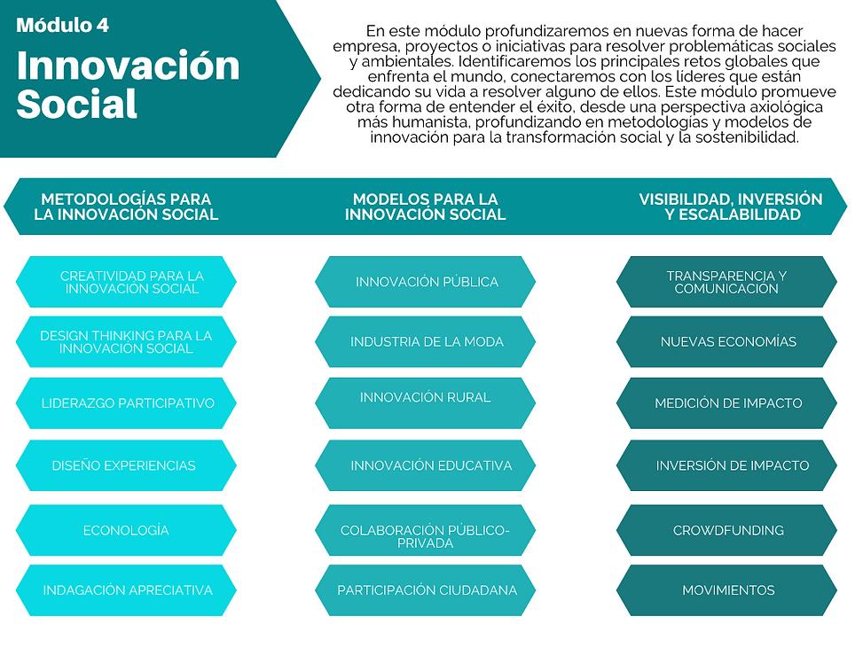 Modulo 4: Innovación Social The SOCIAL MBA