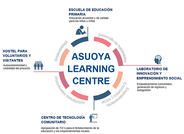 DIAGRAMA ASUOYA LEARNING CENTRE.png