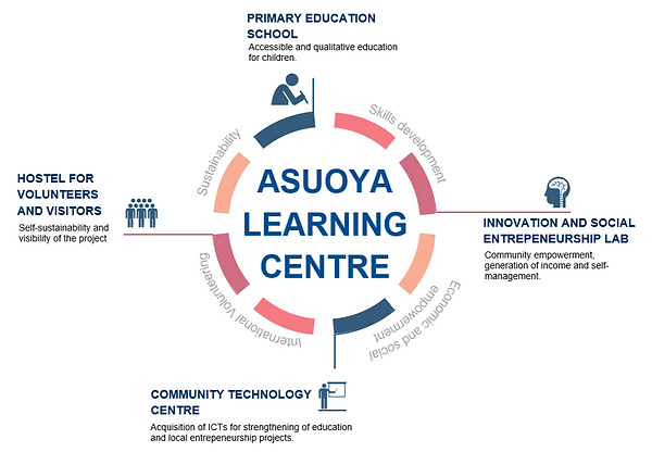 ASUOYA LEARNING CENTRE DIAGRAM.png