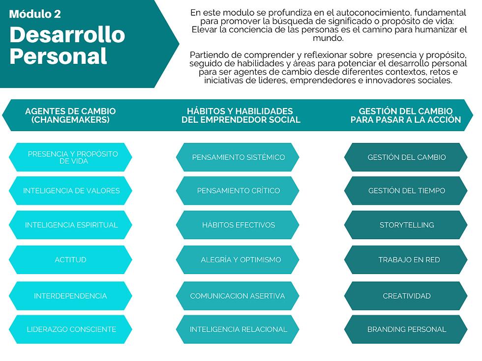 Modulo 2: Desarrollo Personal The SOCIAL MBA