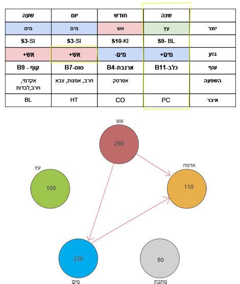 אסטרולוגיה סינית , ארבעת עמודי הגורל , עמודת השנה