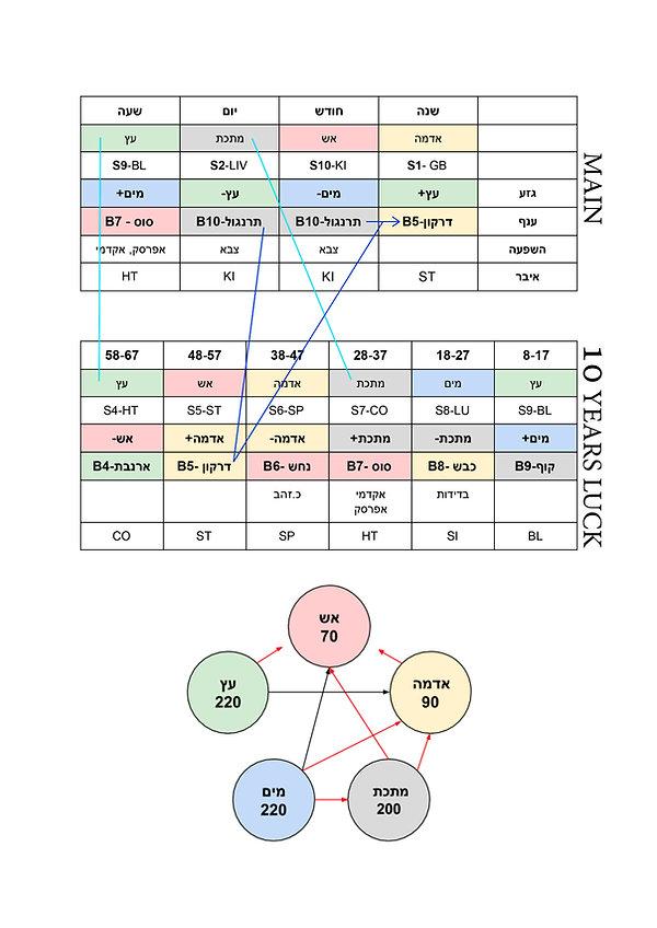 רפואה סינית- גזעים וענפים - ארבעת עמודי הגורל