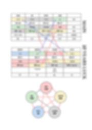ארבעת עמודי הגורל , גזעים וענפים , אסטרולוגיה סינית , דיקור סיני מקרה בקליניקה , אלמנט מתכת