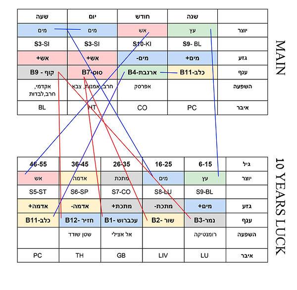 דוגמא למפת ארבעת עמודי גורל  , ארבעת עמודי הגורל ,אסטרולוגיה סינית