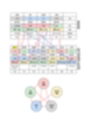 אלמנט אש ברפואה הסינית, חמשת האלמנטים וארבעת עמודי הגורל