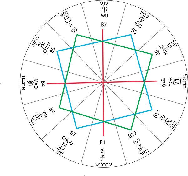 קומבינציות של 12 הענפים הארציים ברפואה ואסטרולוגיה סינית