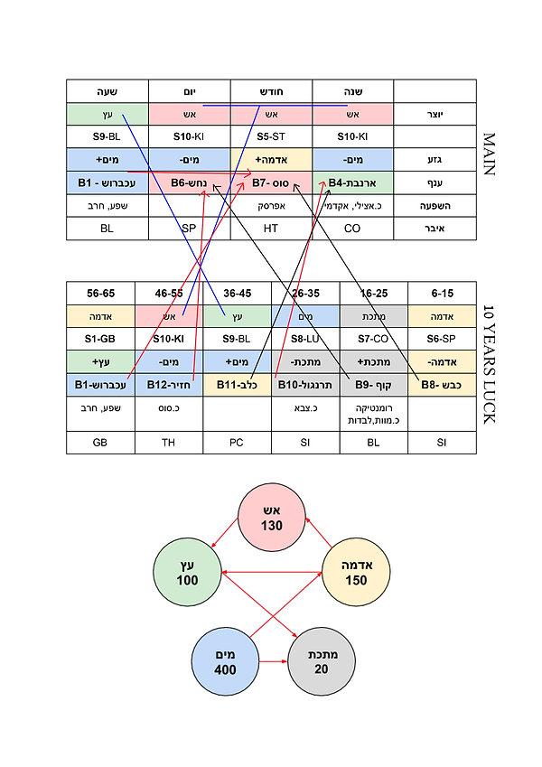 ארבעת עמודי הגורל, גזעים וענפים , ניתוח מקרה לדוגמא ברפואה הסינית , אלמנט מים
