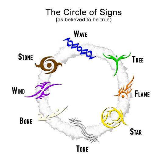 Circle of Signs (believed).jpg