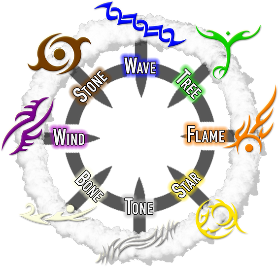 Circle of Signs (believed).png