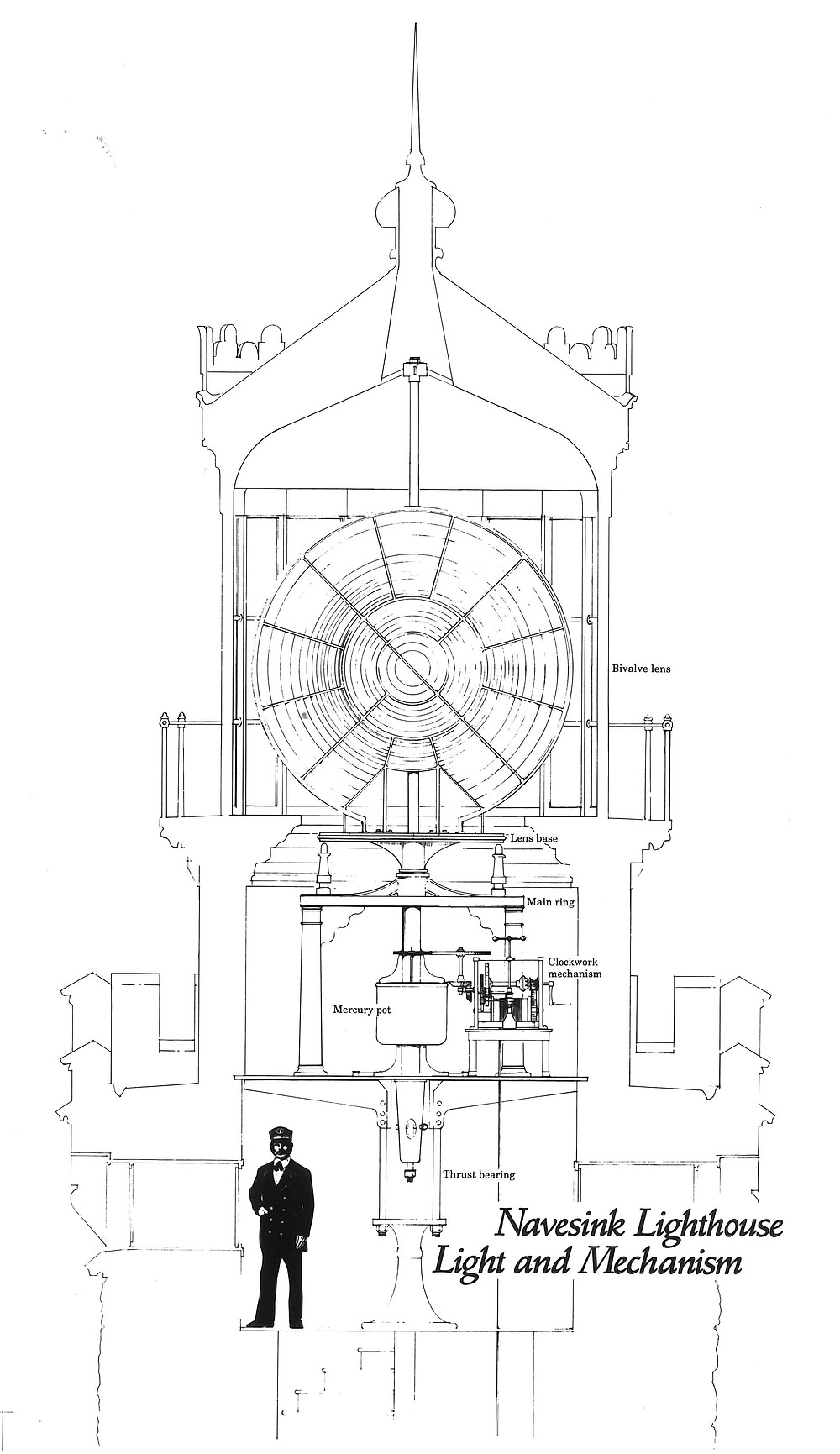 Installation Plans for the 2nd Order Lens