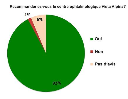 Centre d'ophtalmologues Vista Alpina, Viège, Sierre, Valais, patients satisfaits