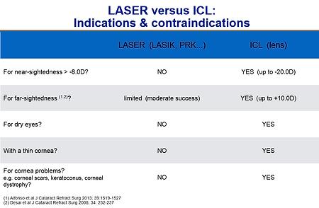 Laser vs. ICL, Vista Alpina Eye center Valais