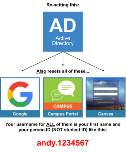 Copy of AD password reset graphic.png