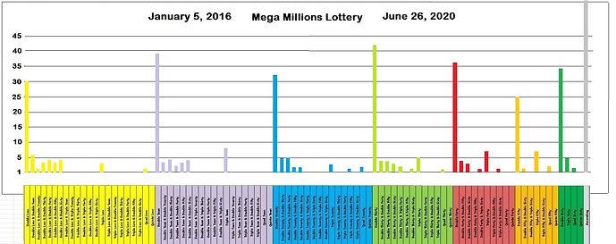 3 Mega Millions Draw Chart.jpg