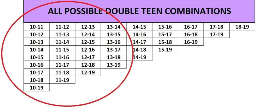 All Possible 45 Double Teen Combinations.jpg