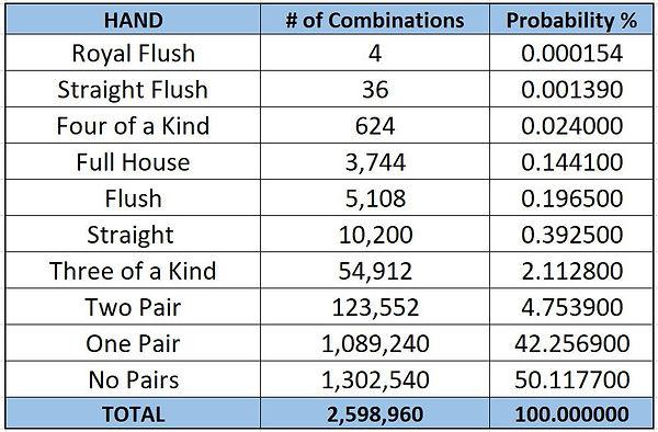 Poker Hand Combinations.JPG