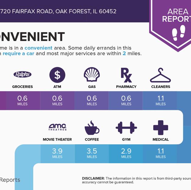 Infographics for 5720 Fairfax Road Oak F