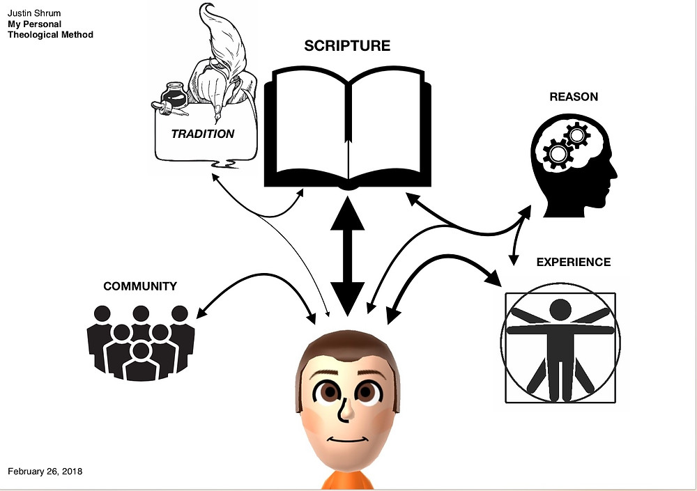 Here is the graph I made to depict my interaction with the five sources of the theological method.