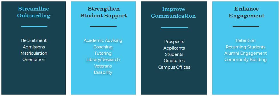 Streamline Onboarding, Strengethen Student Support, Improve Communication, Enhance Engagement