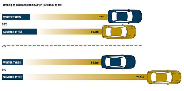 Tyre Safe - Breaking Distances.jpg
