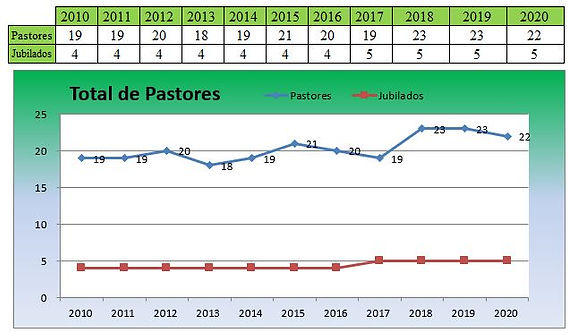 Estatística_Pastores_2020.JPG