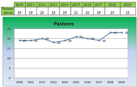 Estatística_Pastores.PNG