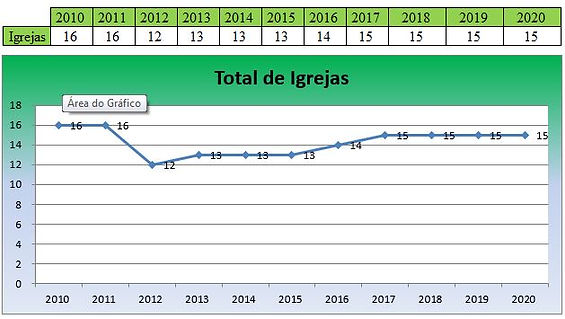 Estatística_Igrejas_2020.JPG