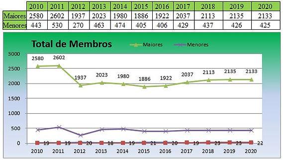Estatística_Membros_2020.JPG