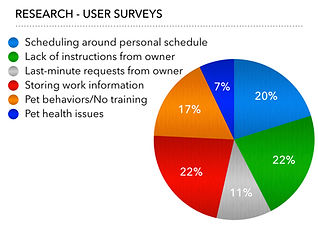 User Survey Info