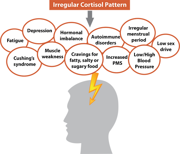 Irregular Cortisol Secretion.png