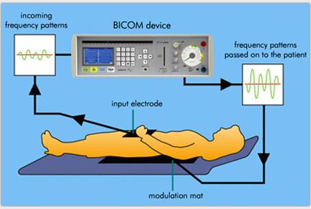 Bioresonance Therapy Using Bicom Technology