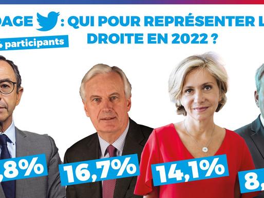 Résultats du sondage : qui pour représenter la droite en 2022 ?