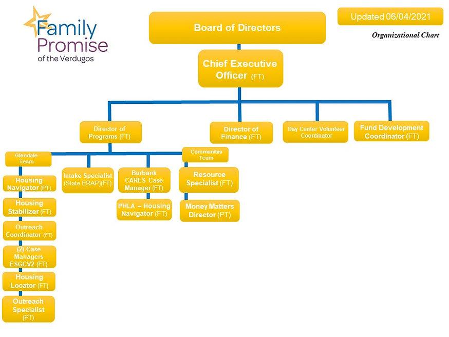 FPV Organizational Chart 6.4.21.jpg