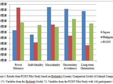 Initial Results from PCIST Pilot Study