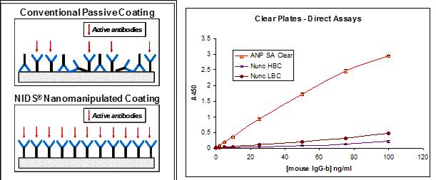 Streptavidin/Neutravidin ELISA Plate
