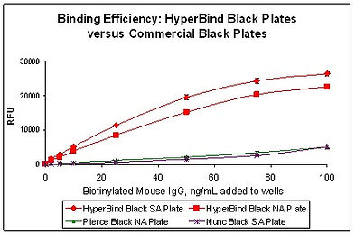 Binding efficiency: HyperBind plates vs. commercial black plates