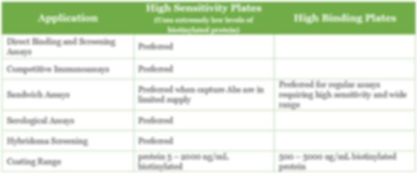 NIDS® Streptavidin & Neutravidin Coated Plates