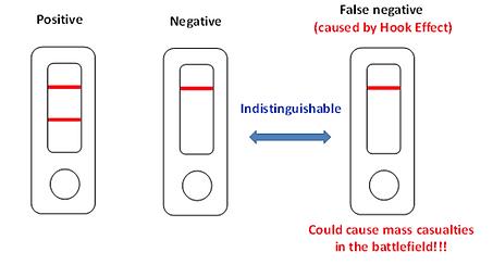 false positive vs false negative