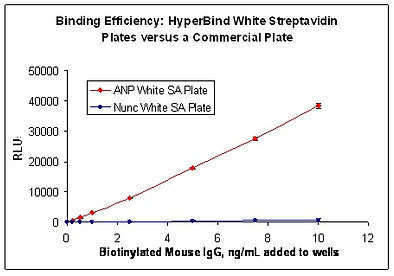 Binding efficiency: HyperBind white plates vs. commercial plates