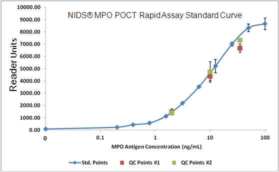NIDS MPO POCT Rapid Assay Standard Curve