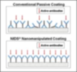 Nanomanipulation-NIDS® High Sensitivity HyperBind ELISA Plates